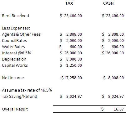 Tax Deduction Rental Property Travel