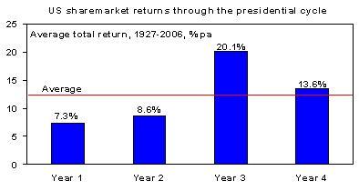share market, investors, investing, markets